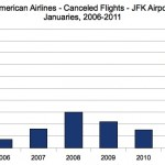 American Airlines Cancelations at JFK, 2006-2011