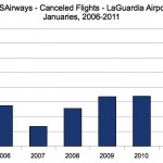 USAirways Flight Cancellations at LaGuardia Airport, 2006-2011