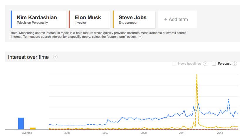 Kardashian_Musk_Jobs